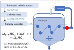 Roll-to-Roll Electrochemical Bath Relithiation