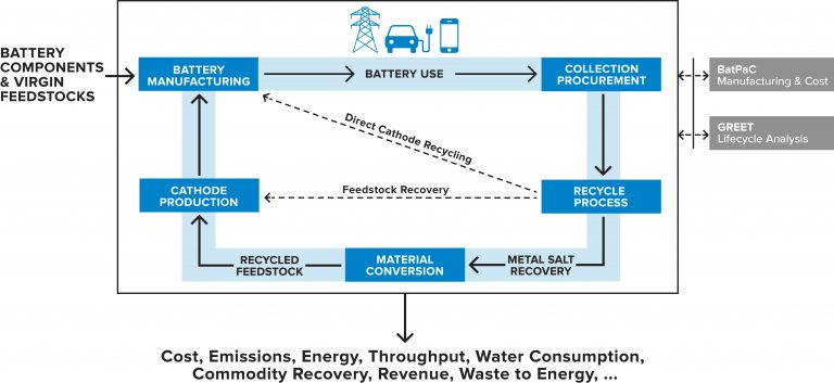EverBatt Recycling Model