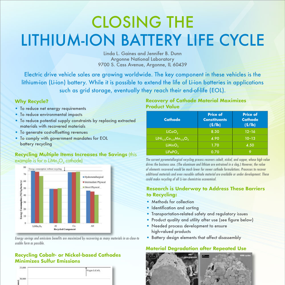 Closing the Lithium-ion Battery Life Cycle